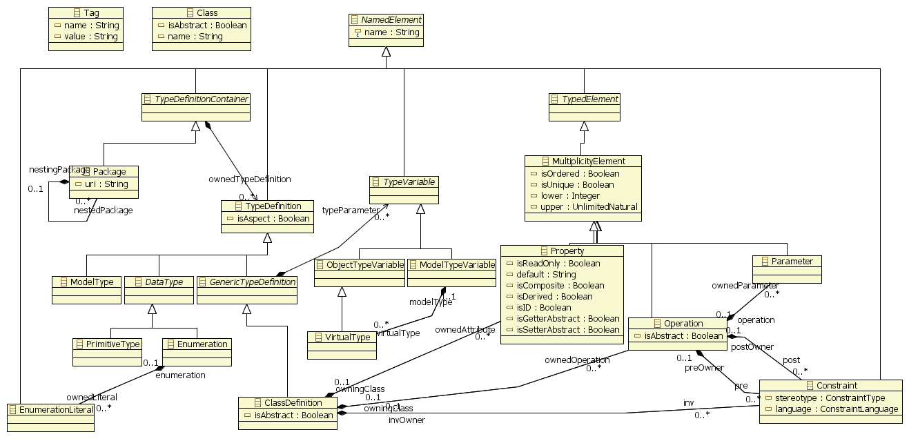 Chapter 3 kermeta metamodel namedelement class diagram ccuart Image collections