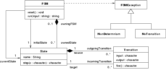 Chapter 2 specifying behavior of finite state machine metamodel ccuart Images