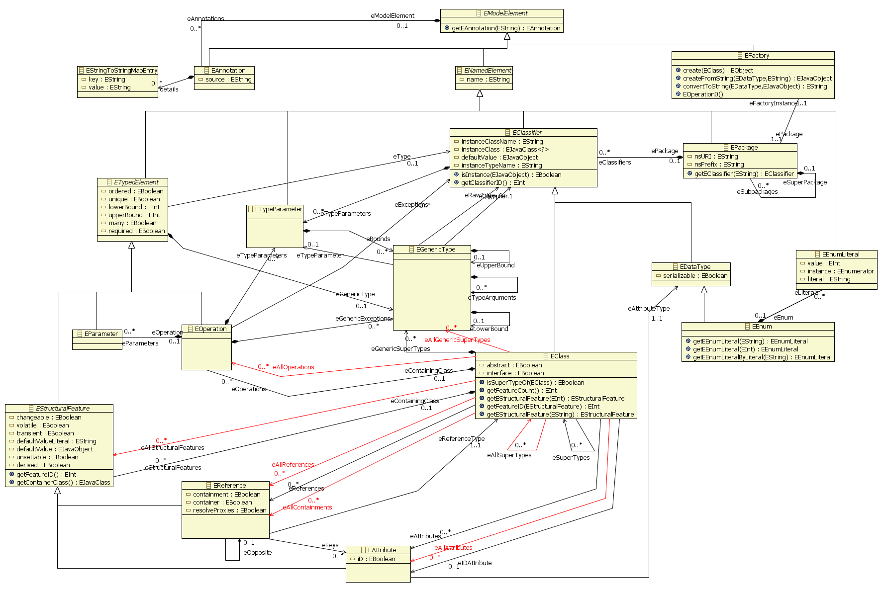 Chapter 2 presentation of the ecore metamodel ecore metamodel main class diagram ccuart